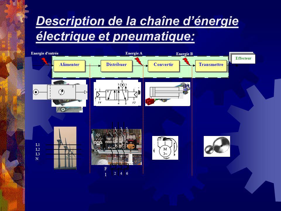 Description de la chaîne d'énergie électrique et pneumatique: