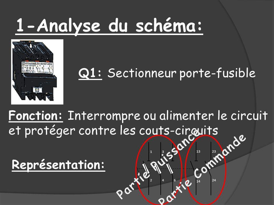 1-Analyse du schéma: Q1: Sectionneur porte-fusible