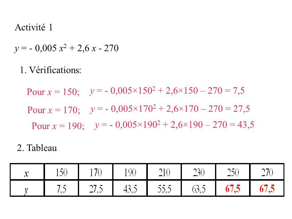 Activité 1 y = - 0,005 x2 + 2,6 x - 270. 1. Vérifications: Pour x = 150; y = - 0,005×1502 + 2,6×150 – 270 = 7,5.