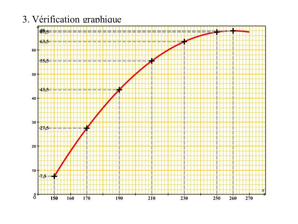 3. Vérification graphique