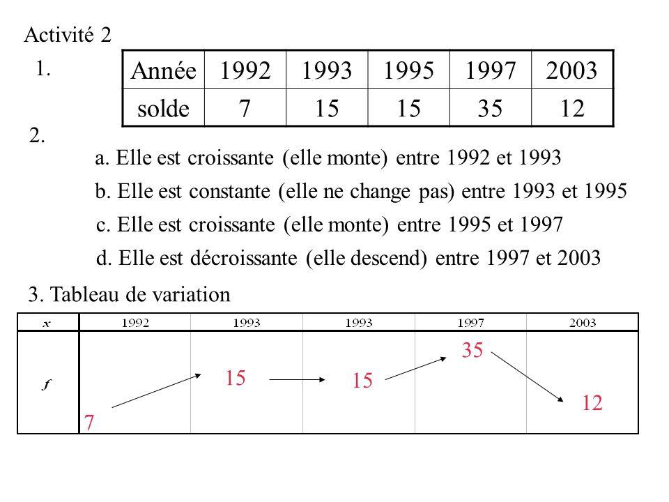 Activité 2 1. Année. 1992. 1993. 1995. 1997. 2003. solde. 7. 15. 35. 12. 2. a. Elle est croissante (elle monte) entre 1992 et 1993.