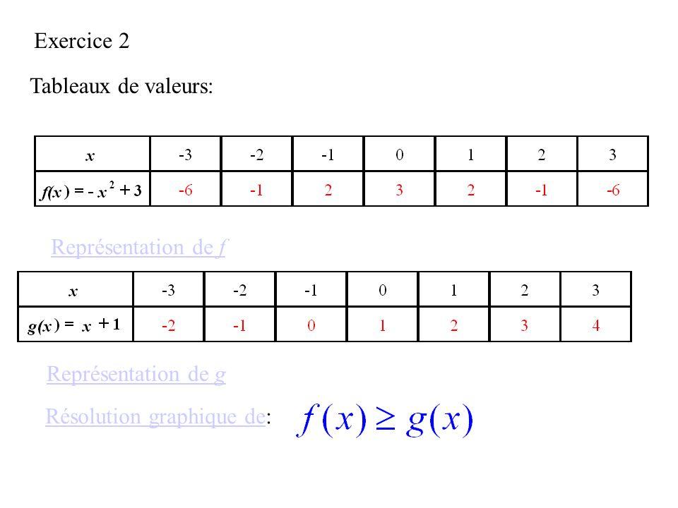 Exercice 2 Tableaux de valeurs: Représentation de f Représentation de g Résolution graphique de:
