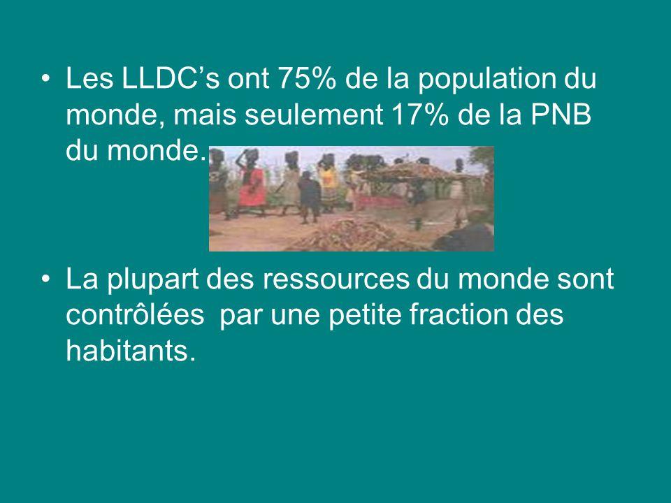 Les LLDC's ont 75% de la population du monde, mais seulement 17% de la PNB du monde.