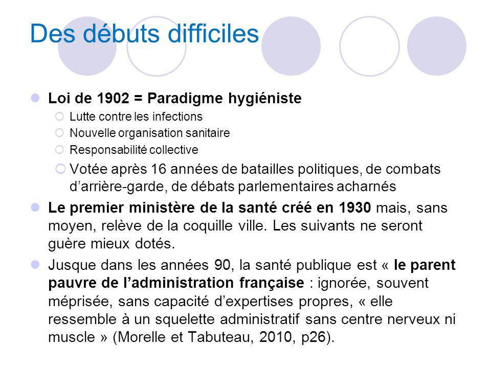 Des débuts difficiles Loi de 1902 = Paradigme hygiéniste