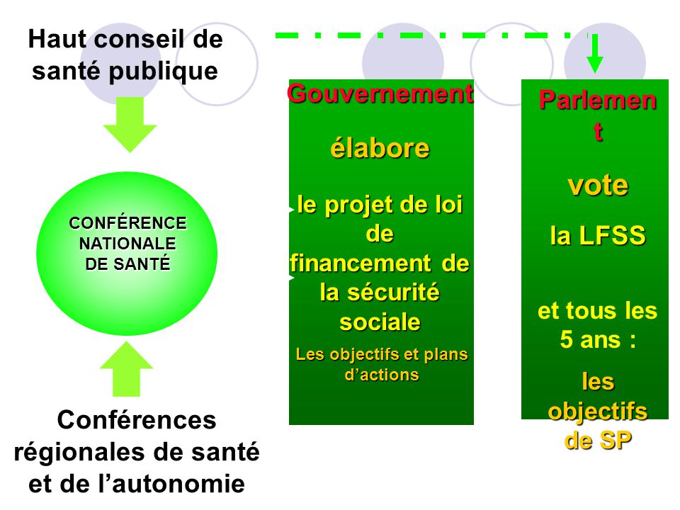 vote élabore Haut conseil de santé publique Gouvernement Parlemen t