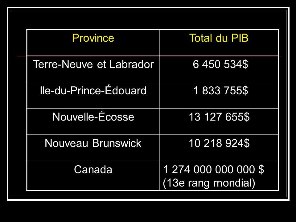 Terre-Neuve et Labrador 6 450 534$ Ile-du-Prince-Édouard 1 833 755$