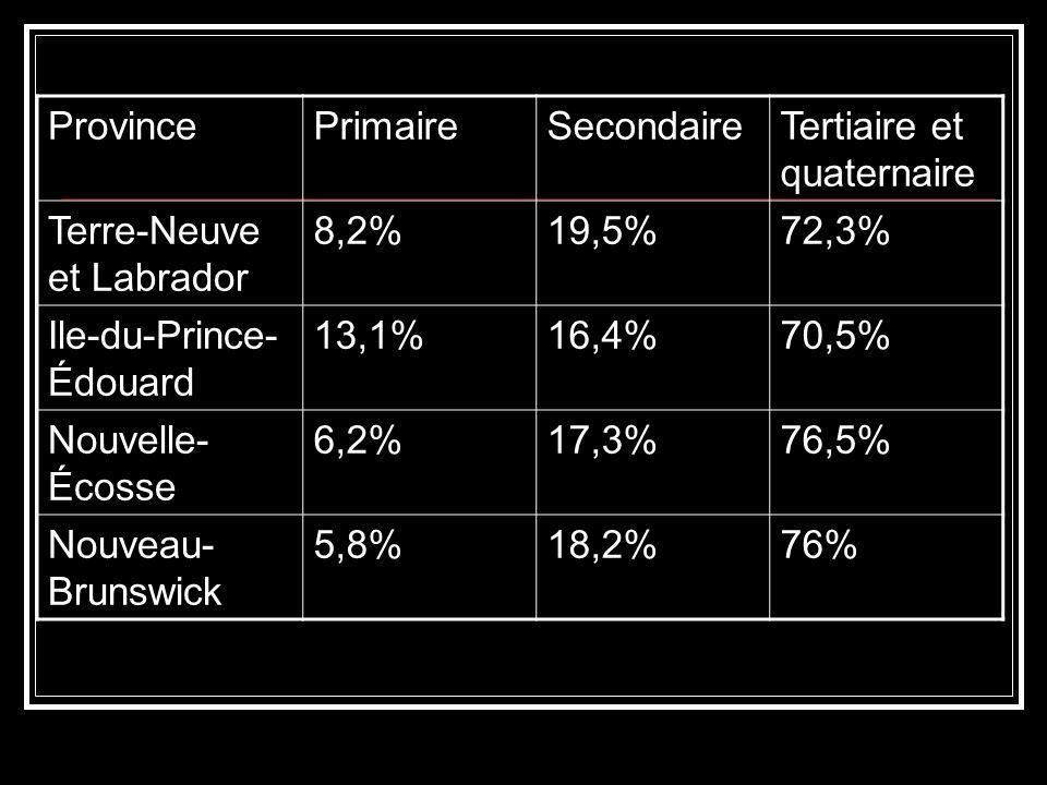 Province Primaire. Secondaire. Tertiaire et quaternaire. Terre-Neuve et Labrador. 8,2% 19,5% 72,3%