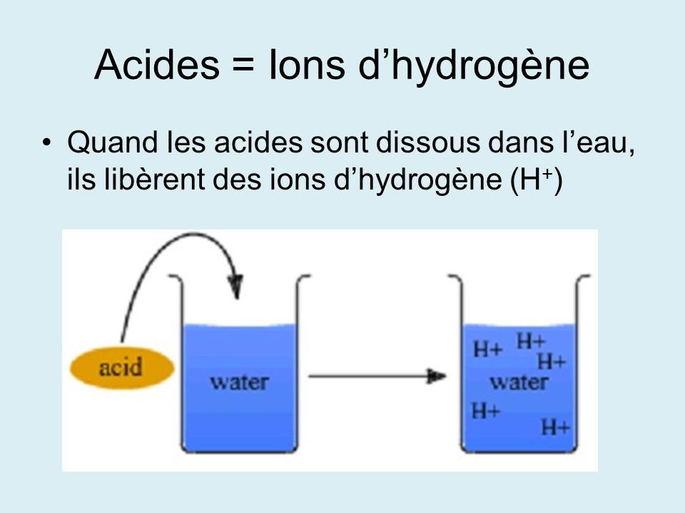 Acides = Ions d'hydrogène