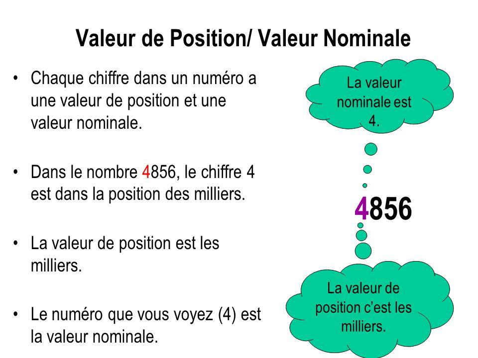 Valeur de Position/ Valeur Nominale