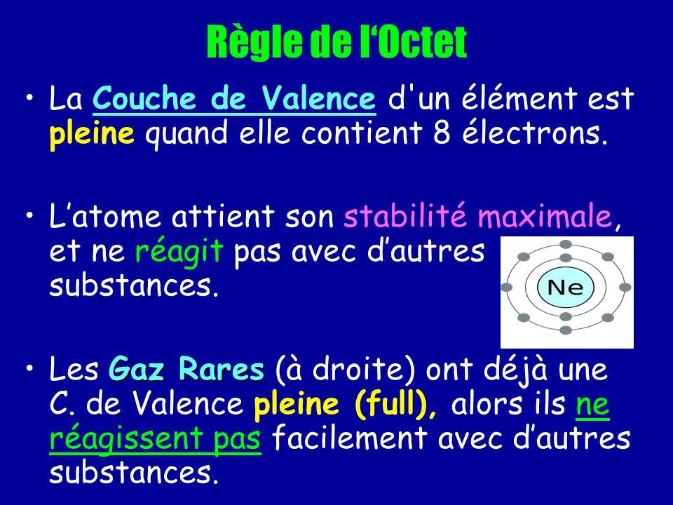 Règle de l'Octet La Couche de Valence d un élément est pleine quand elle contient 8 électrons.