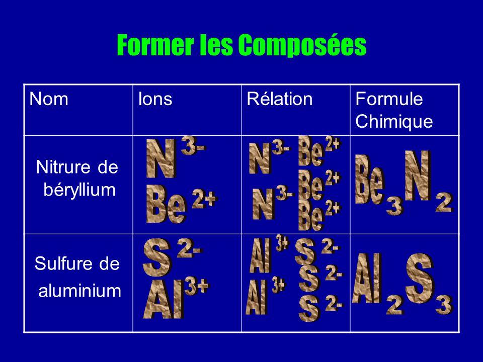 Former les Composées 3- Be 2+ N 3- N N Be Be 2+ Be 3- 2+ N 2 3 Be 2+