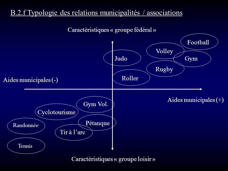 B.2.f Typologie des relations municipalités / associations