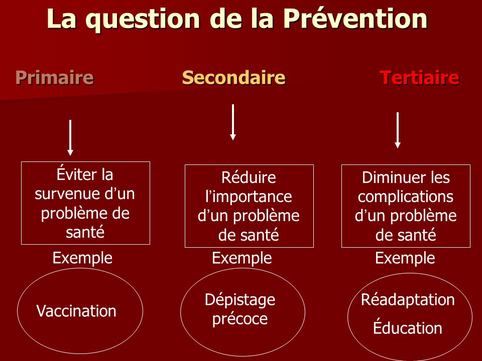 La question de la Prévention Primaire Secondaire Tertiaire