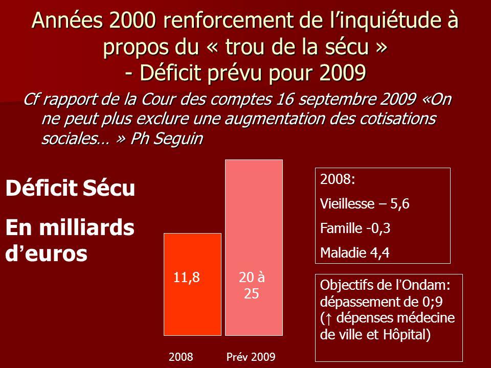 Années 2000 renforcement de l'inquiétude à propos du « trou de la sécu » - Déficit prévu pour 2009