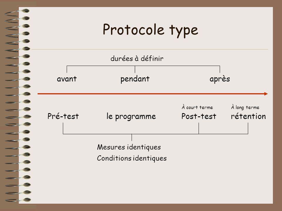 Protocole type avant pendant après Pré-test le programme Post-test