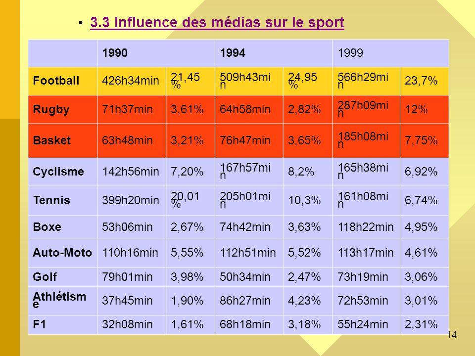 3.3 Influence des médias sur le sport