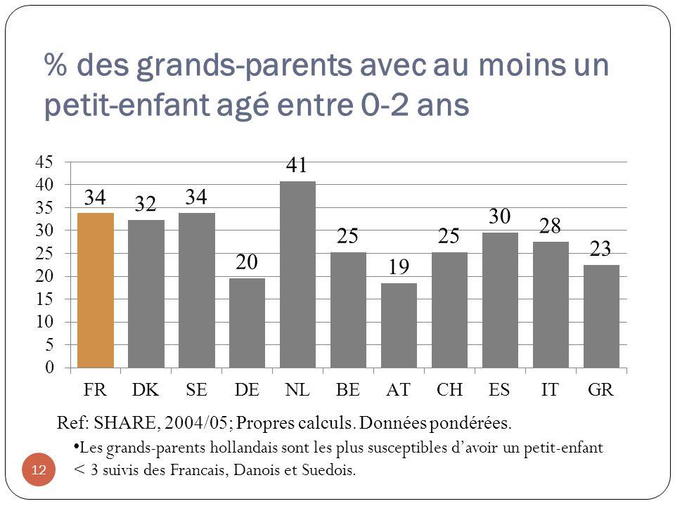 % des grands-parents avec au moins un petit-enfant agé entre 0-2 ans