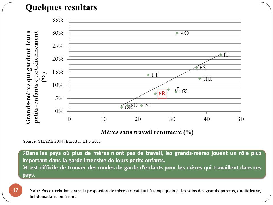 Quelques resultats Source: SHARE 2004; Eurostat LFS 2011.