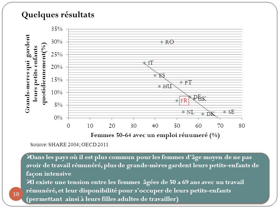 Quelques résultats Source: SHARE 2004; OECD 2011.