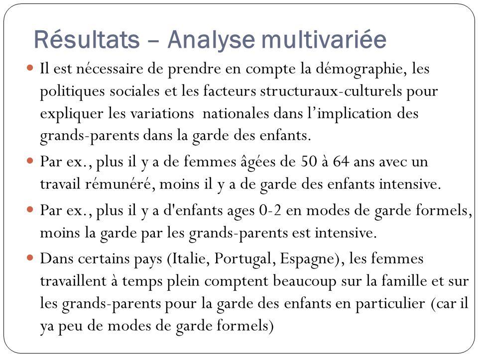 Résultats – Analyse multivariée