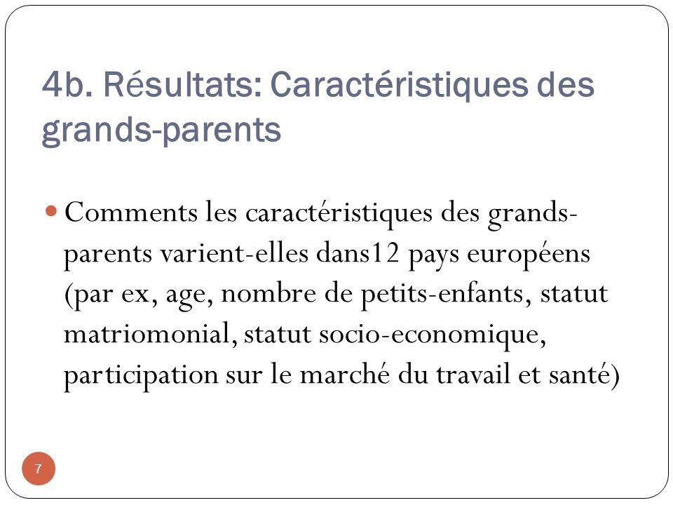 4b. Résultats: Caractéristiques des grands-parents