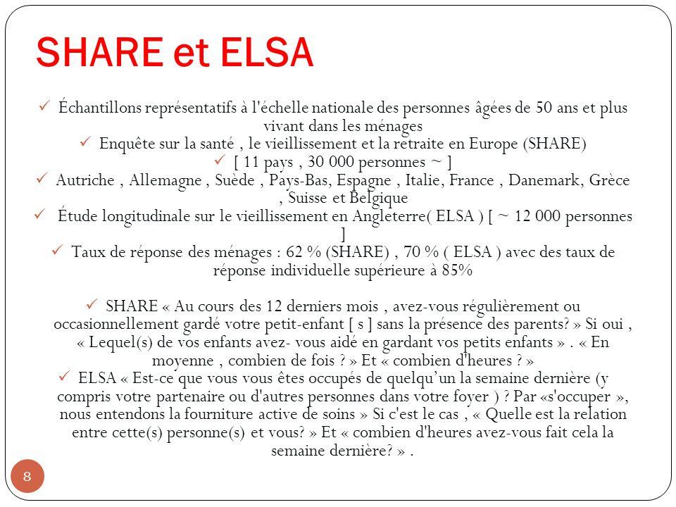 SHARE et ELSA Échantillons représentatifs à l échelle nationale des personnes âgées de 50 ans et plus vivant dans les ménages.