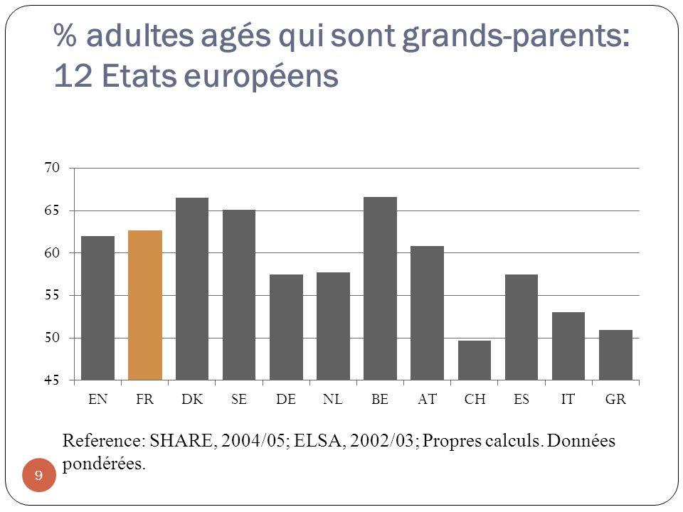 % adultes agés qui sont grands-parents: 12 Etats européens