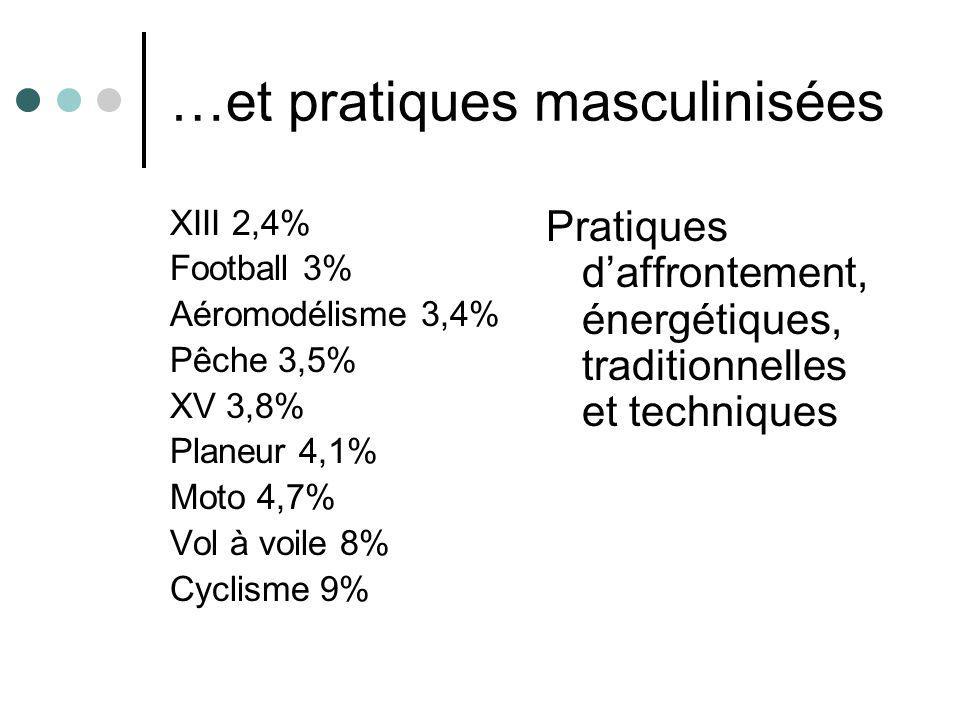 …et pratiques masculinisées