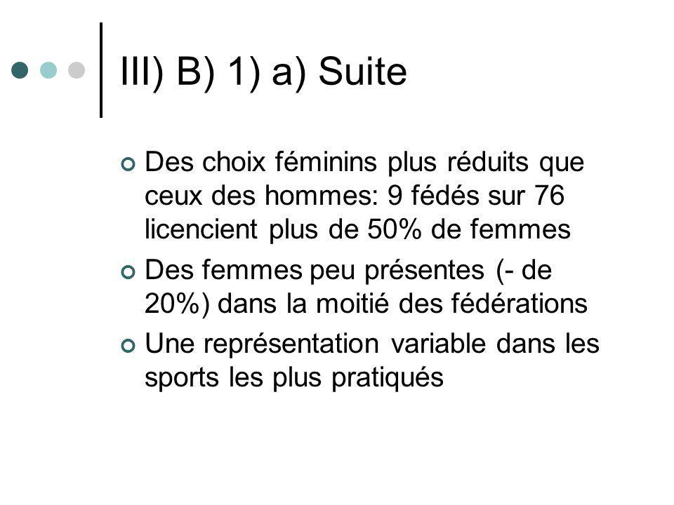 III) B) 1) a) Suite Des choix féminins plus réduits que ceux des hommes: 9 fédés sur 76 licencient plus de 50% de femmes.