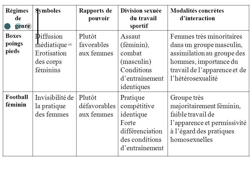 Diffusion médiatique = Erotisation des corps féminins