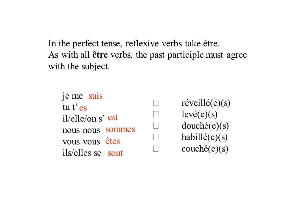 In the perfect tense, reflexive verbs take être.