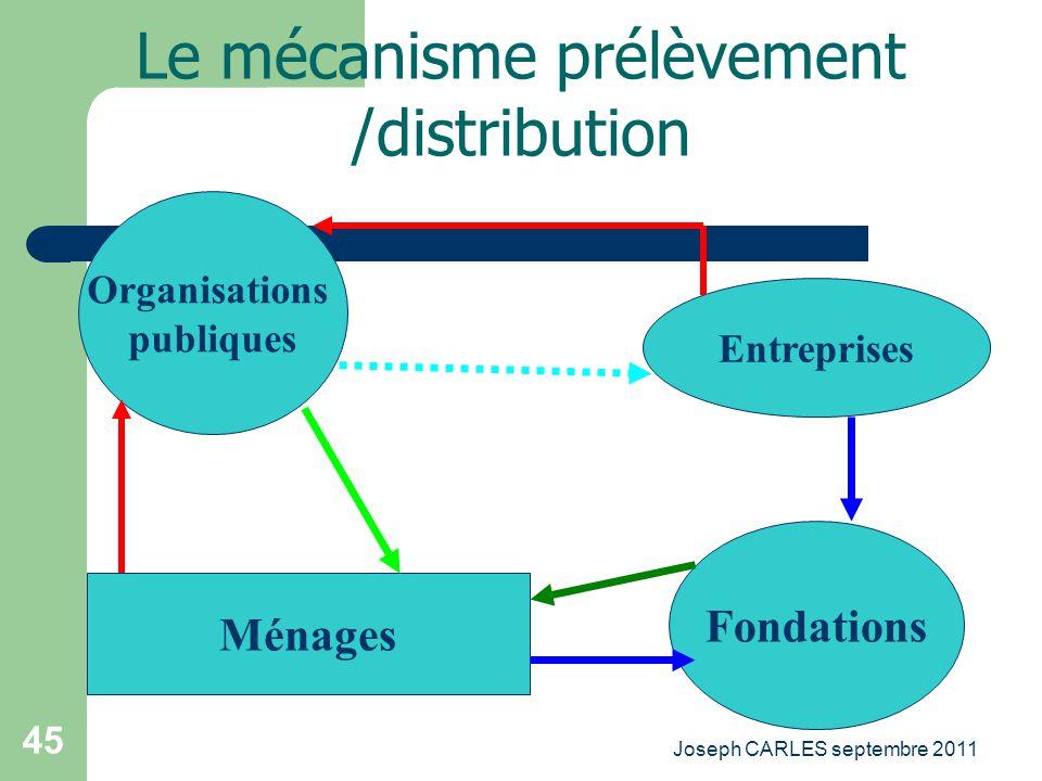 Le mécanisme prélèvement /distribution