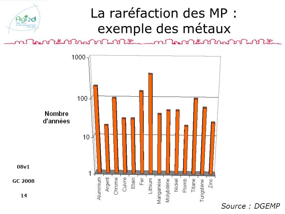 La raréfaction des MP : exemple des métaux