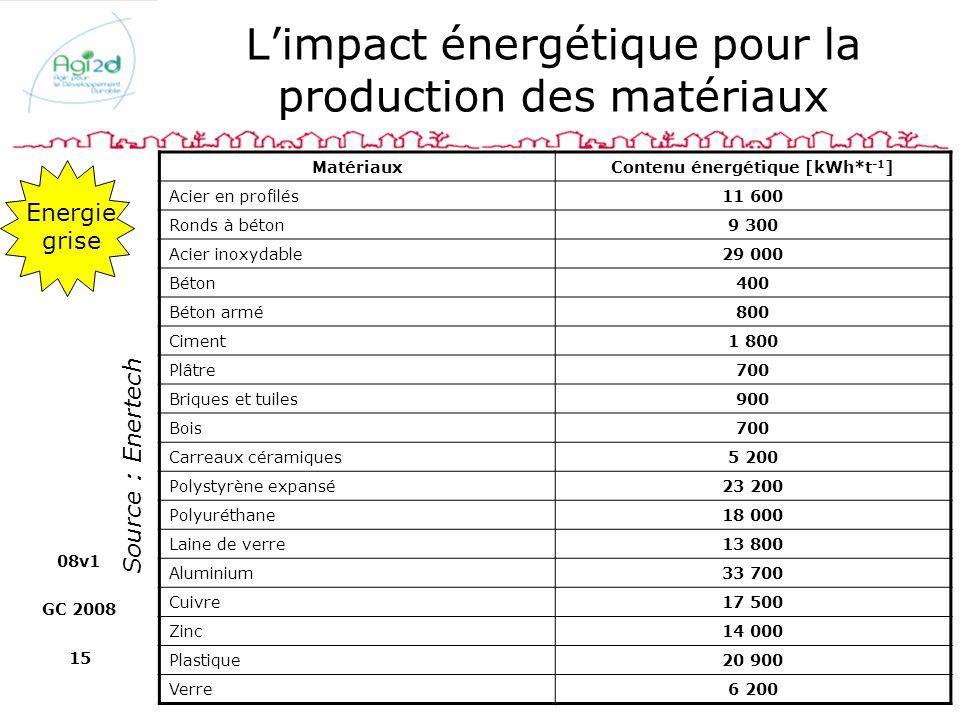 L'impact énergétique pour la production des matériaux