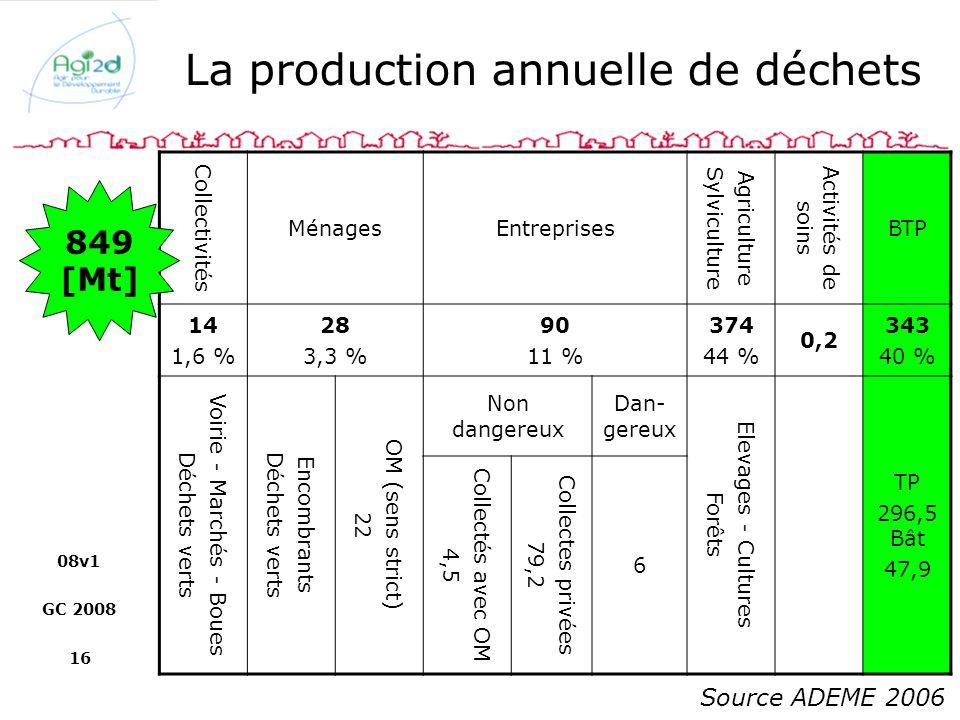 La production annuelle de déchets