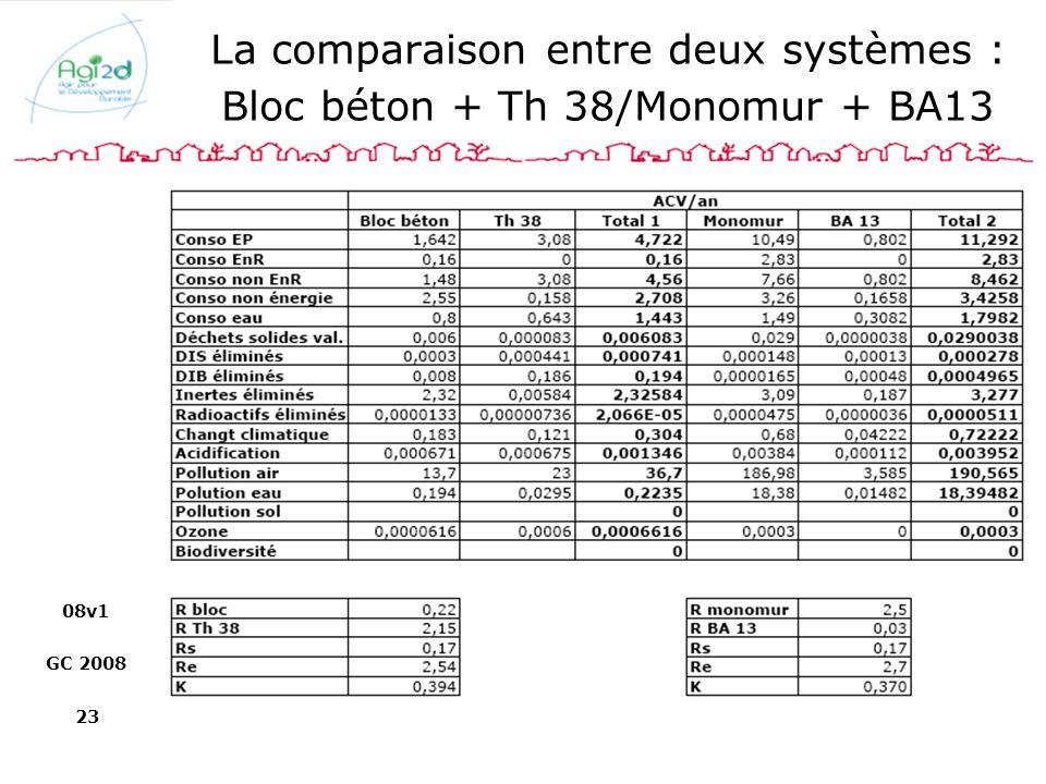 La comparaison entre deux systèmes : Bloc béton + Th 38/Monomur + BA13