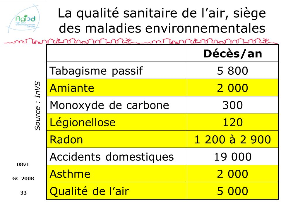 La qualité sanitaire de l'air, siège des maladies environnementales