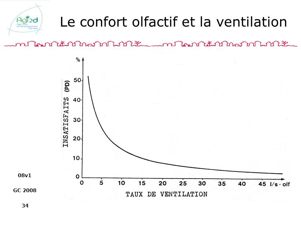 Le confort olfactif et la ventilation