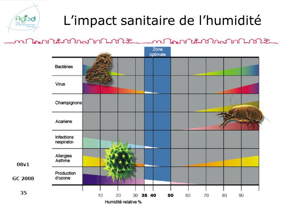 L'impact sanitaire de l'humidité