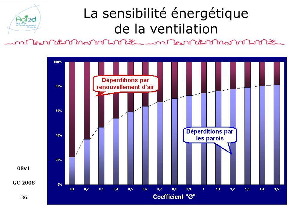 La sensibilité énergétique de la ventilation