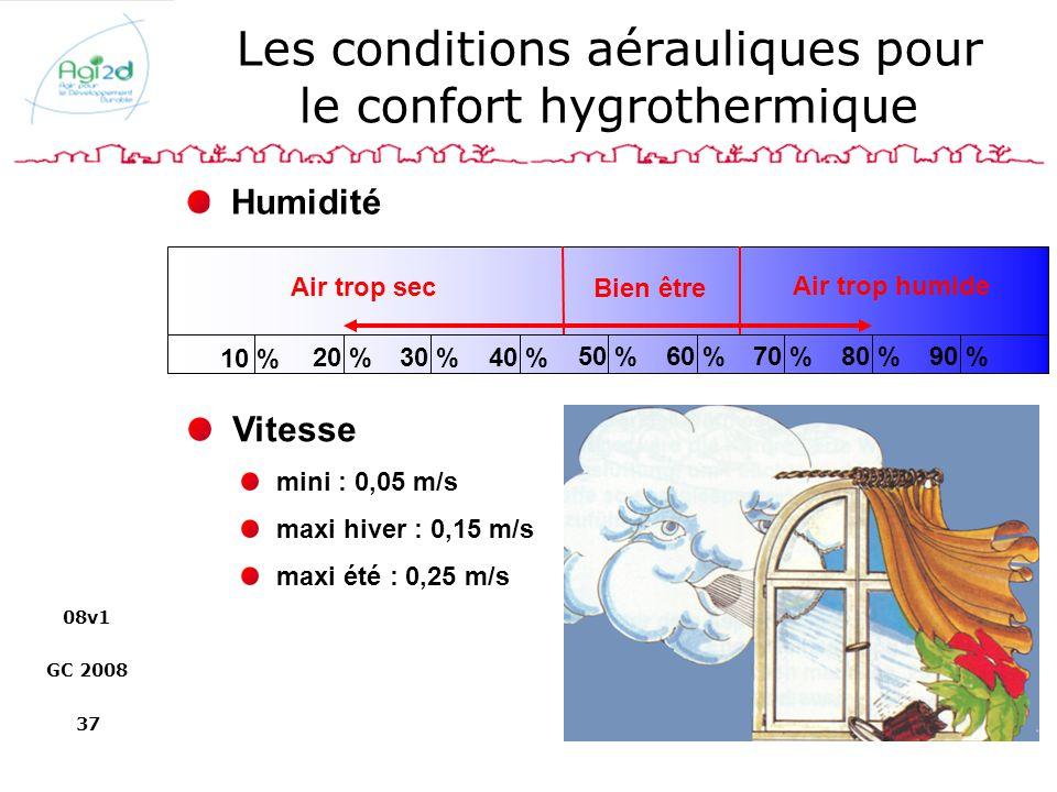 Les conditions aérauliques pour le confort hygrothermique