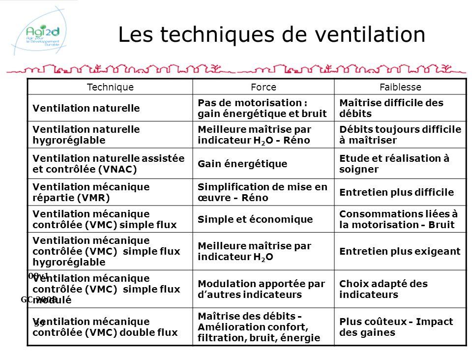 Les techniques de ventilation
