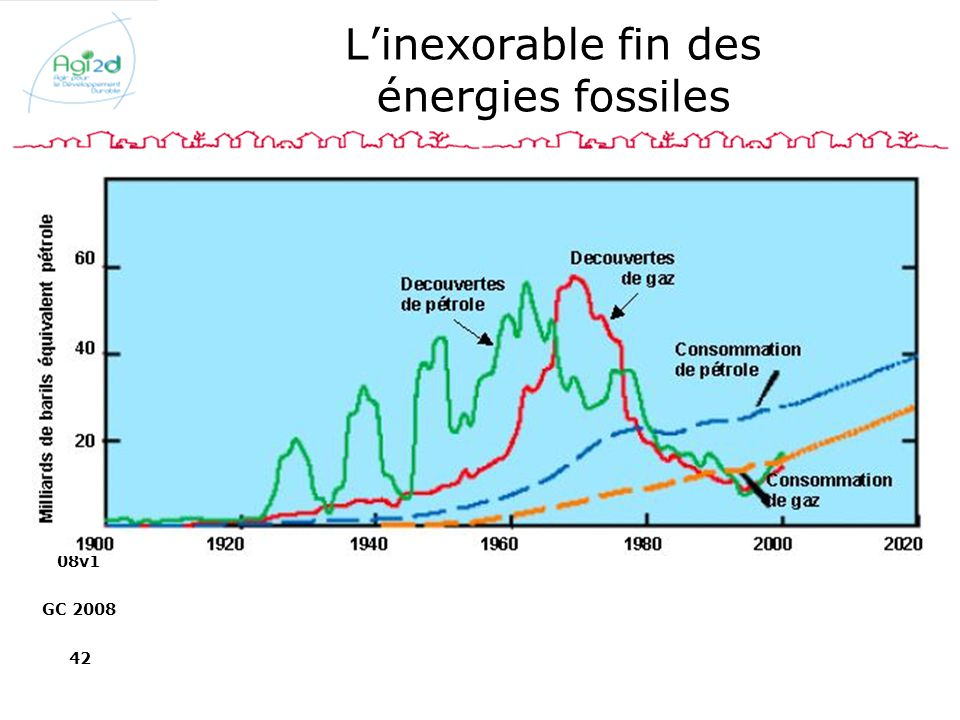 L'inexorable fin des énergies fossiles