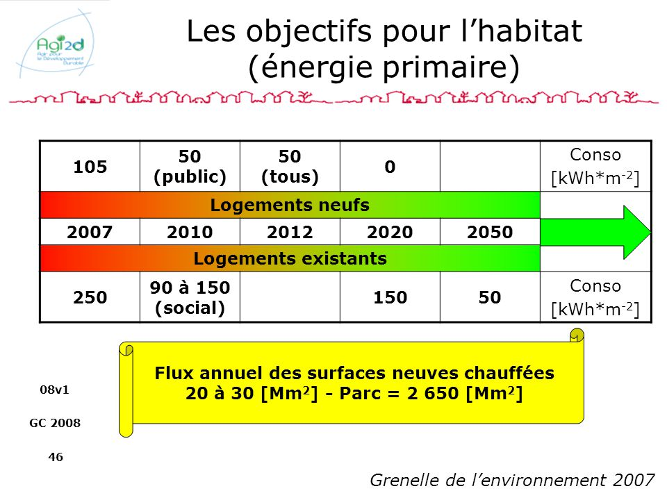 Les objectifs pour l'habitat (énergie primaire)