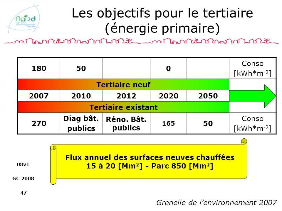 Les objectifs pour le tertiaire (énergie primaire)