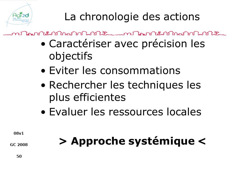 La chronologie des actions