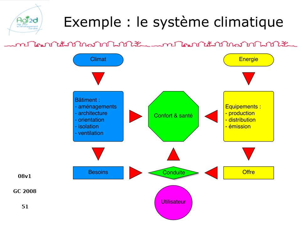 Exemple : le système climatique