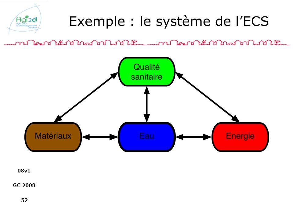 Exemple : le système de l'ECS