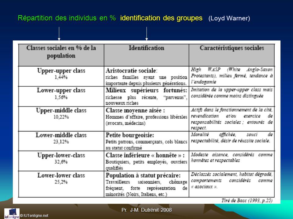 Répartition des individus en % identification des groupes (Loyd Warner)