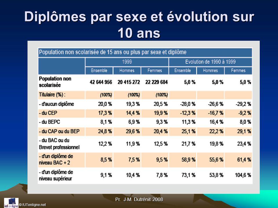 Diplômes par sexe et évolution sur 10 ans